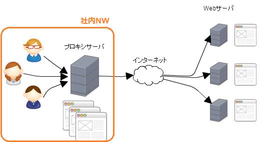 フォワードプロキシサーバの例