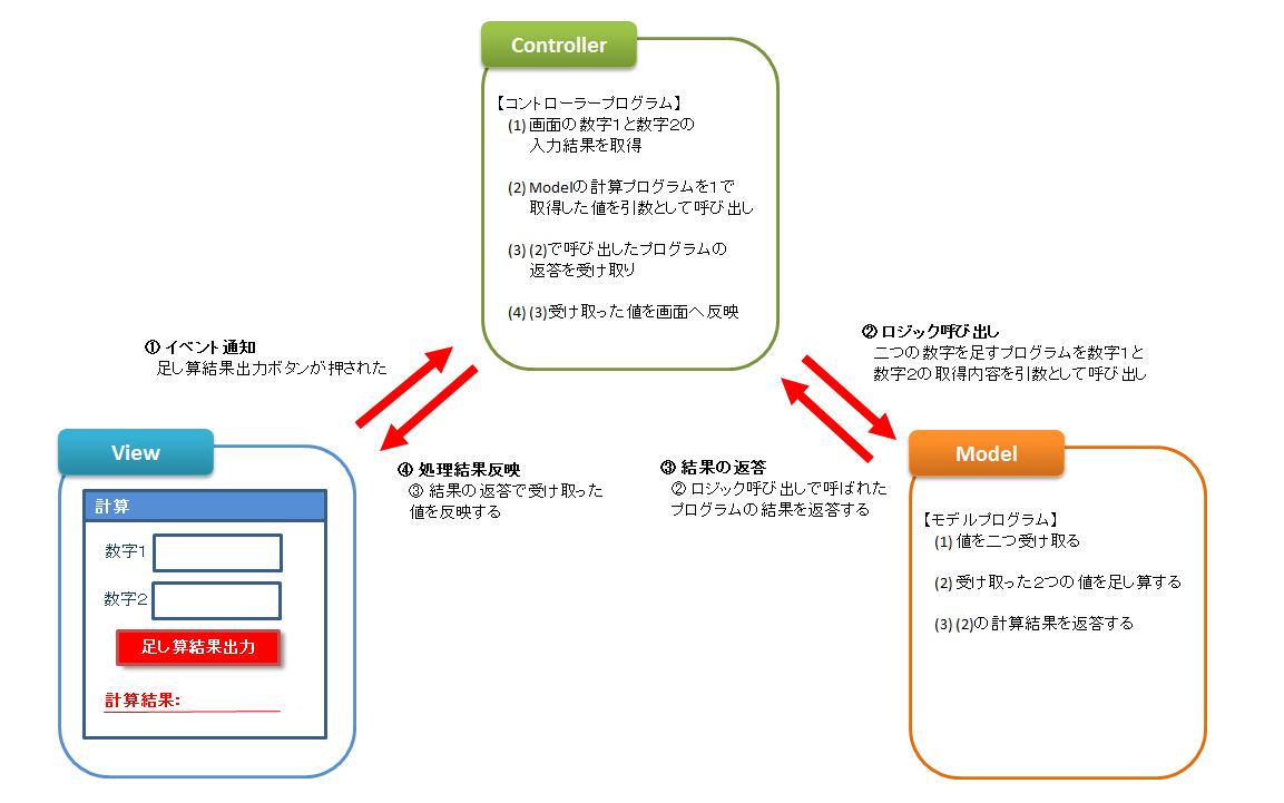 第二回_AngularJS_MVCパターンサンプル