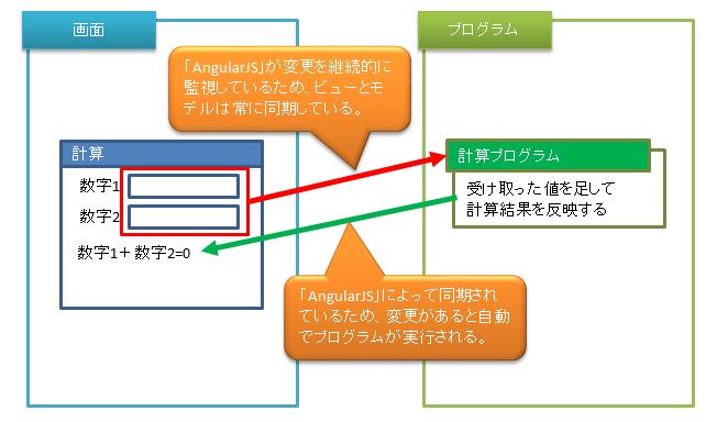 AngularJSを使っていみる_第三回_「AngularJS」を使用した計算結果表示プログラムの場合